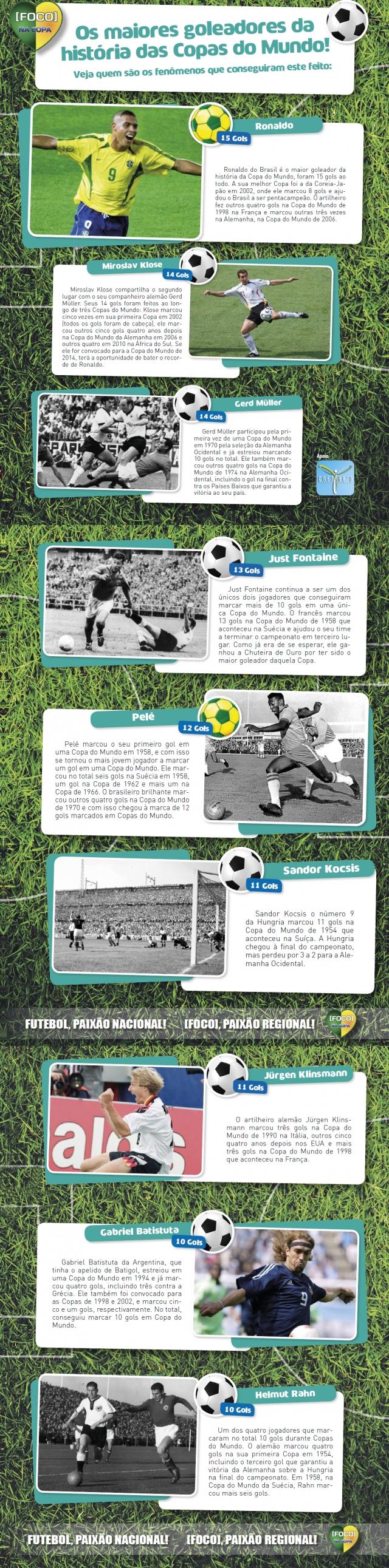 Os maiores goleadores da história das Copas do Mundo!