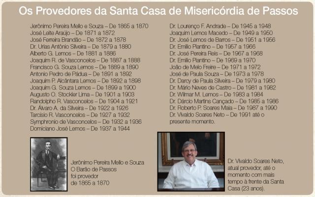 Os Provedores da Santa Casa de Misericórdia de Passos.