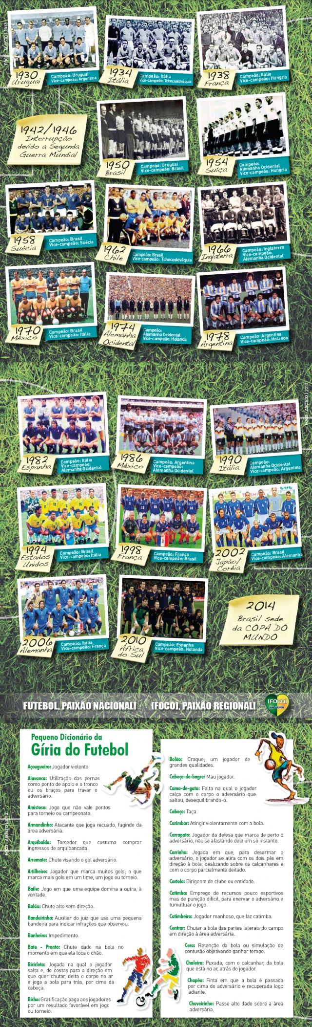 Linha do tempo das Copas Mundiais.