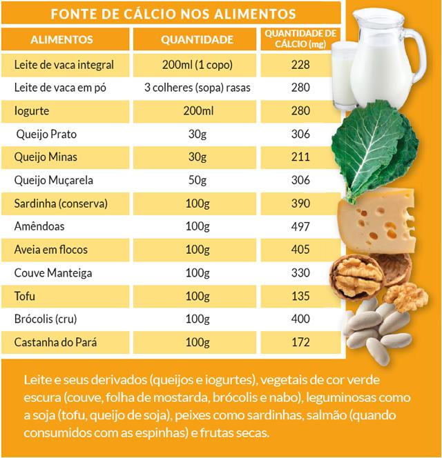 Fonte de calcio nos alimentos