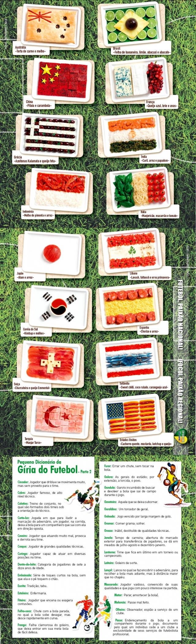Bandeiras dos Países montadas com comidas típicas.